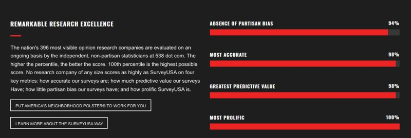 Survey USA